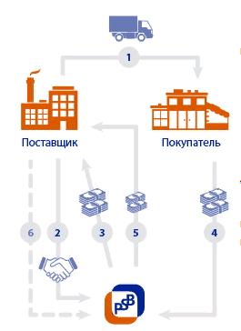 Схема факторинга с регрессом Промсвязьбанка